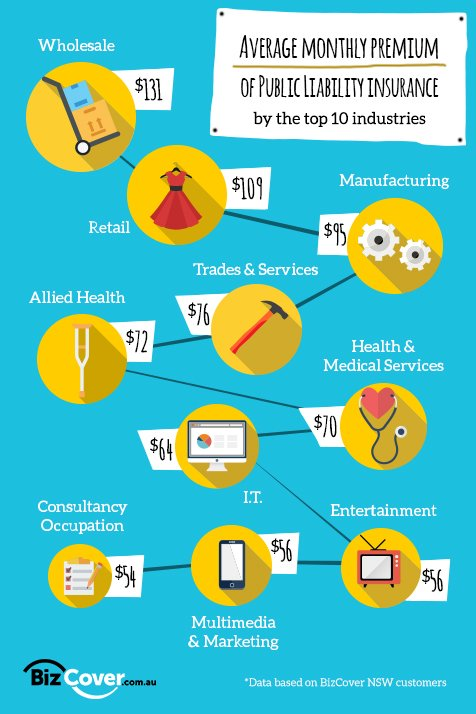 Infographic showing the average cost of Public Liability Insurance